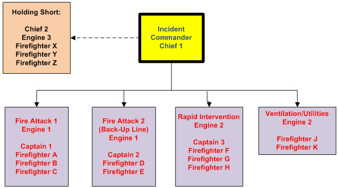 Initial Arriving Company Operations: Part 2 - Utah Fire And Rescue